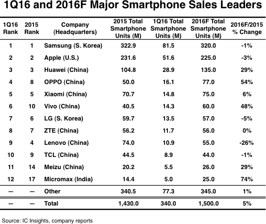 ic-insights-smartphone-ranking-q1-2016