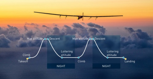 weather-and-solar-impulse